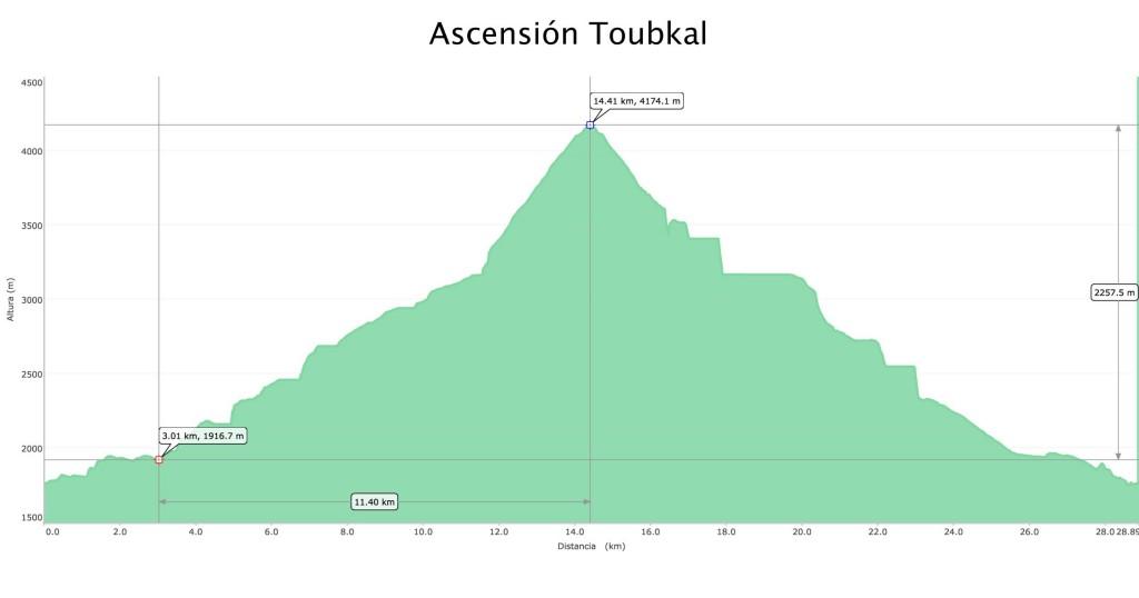 Perfil topográfico de la ruta al Toubkal